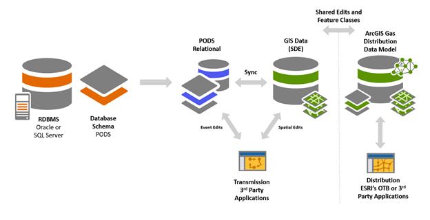 Modelo de base de datos relacional
